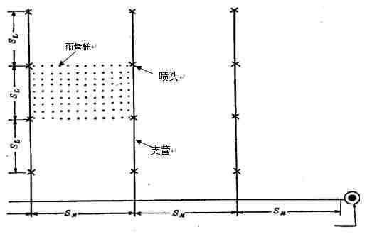 园林工程喷灌工程设计图步骤